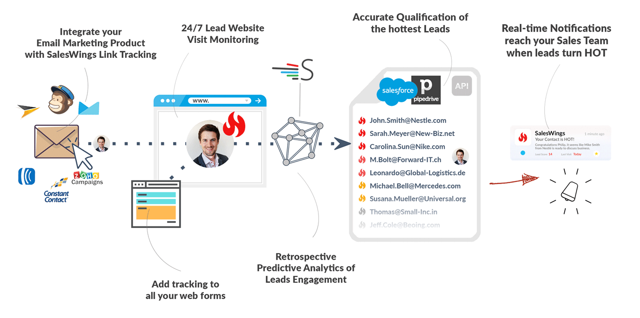 3 use cases of our predictive activity scoring add on for salesforce