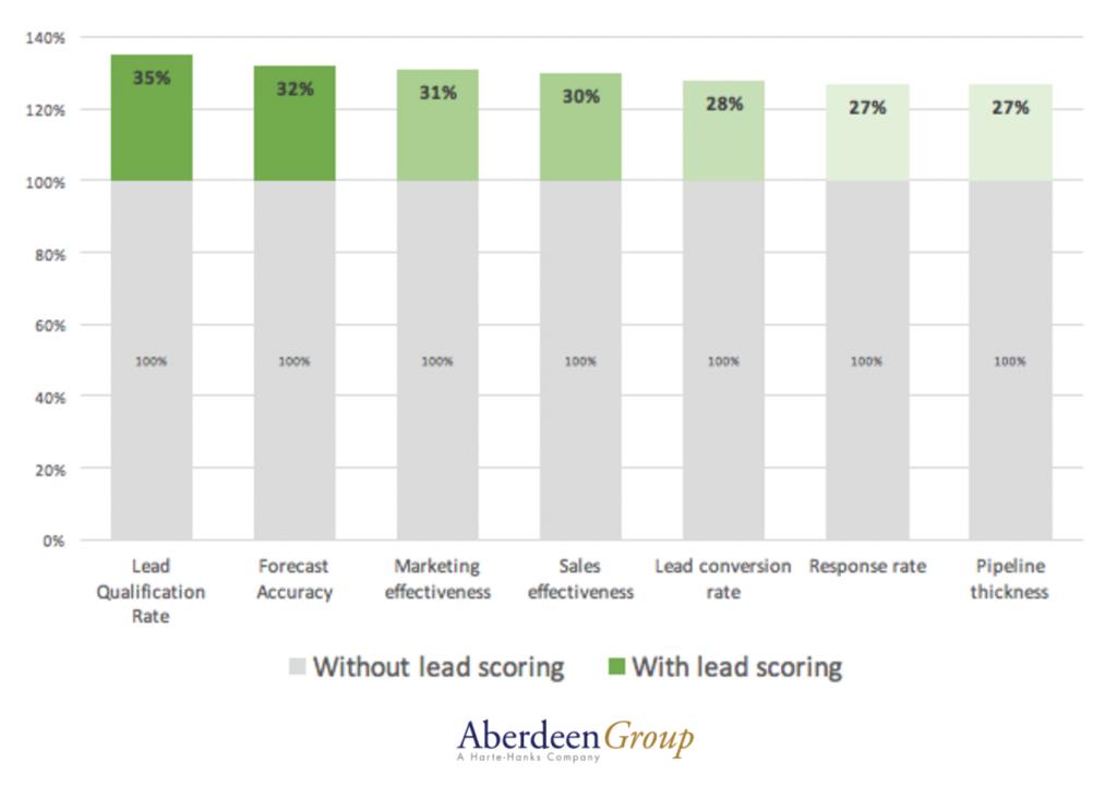lead scoring results inbound marketing