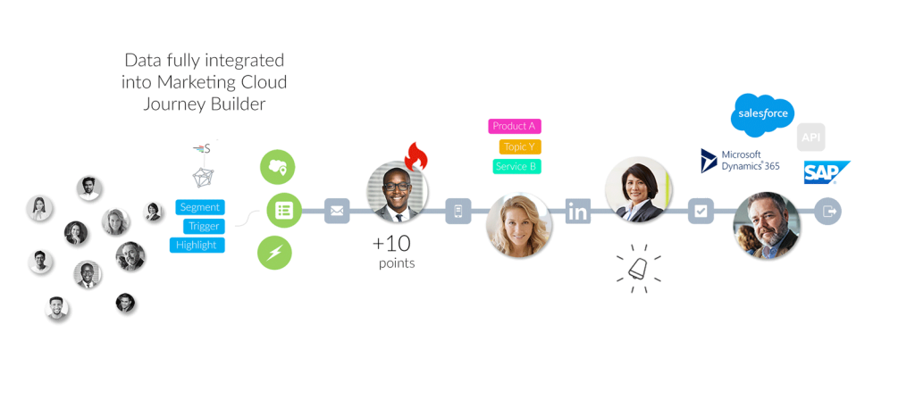 behavioral-lead-segmentation-marketing-cloud-journey-builder-2
