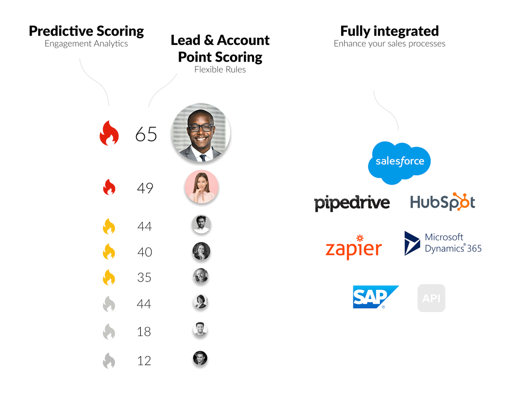 Lead Scoring and Website Tracking for Salesforce Marketing Cloud
