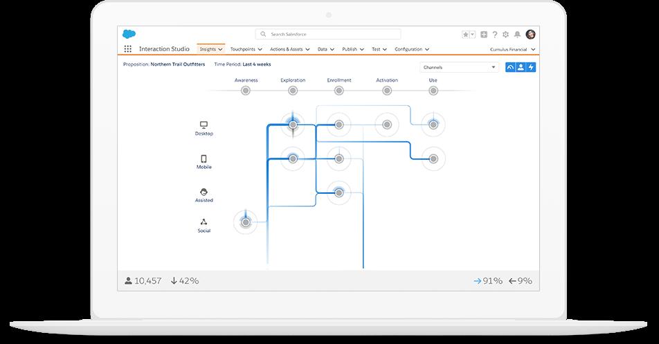marketing cloud interaction studio screenshot